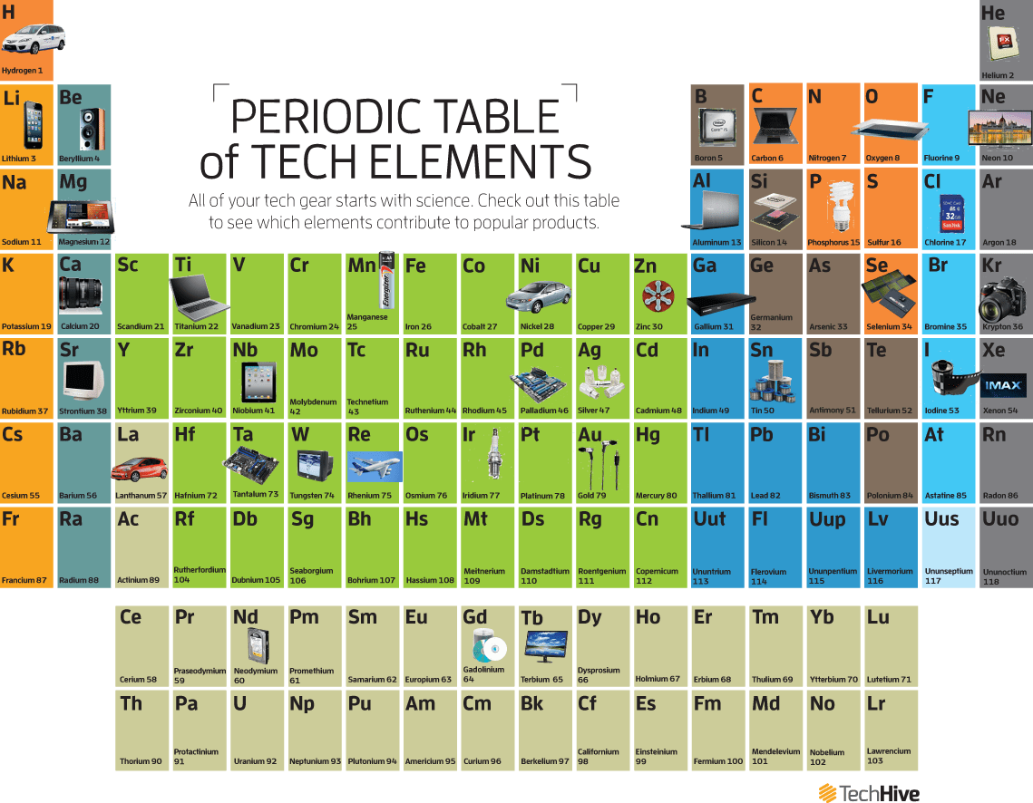 The Periodic Table Of Tech