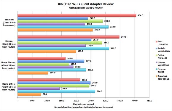 802.11ac Wi-Fi adapters