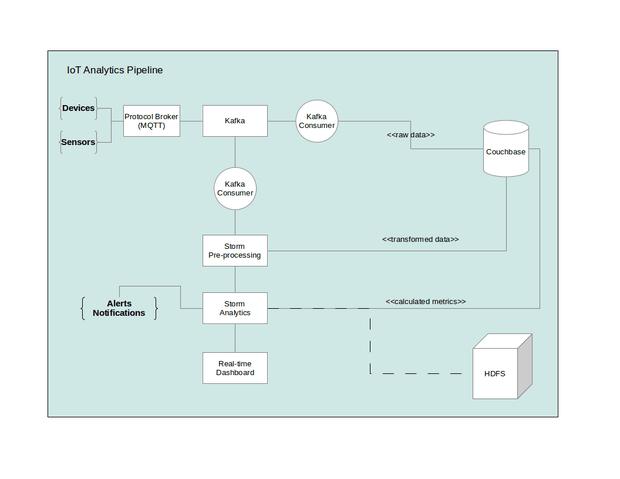 IoT analytics pipeline