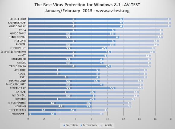 av-test best antivirus feb. 2015