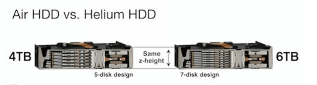 Helium HDDS
