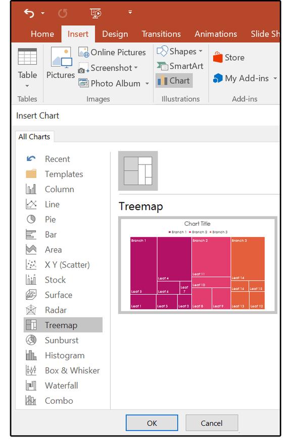 Five new charts Treemap