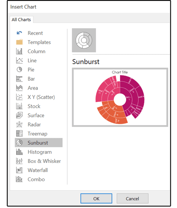 New chart Sunburst