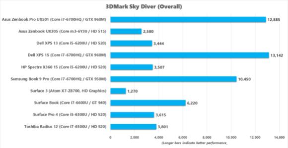 asus zenbook pro ux501 3dmark sky diver