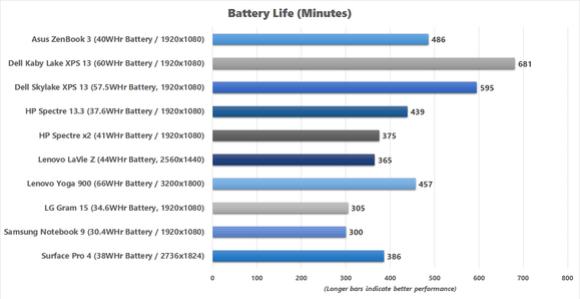 asus zenbook 3 battery life