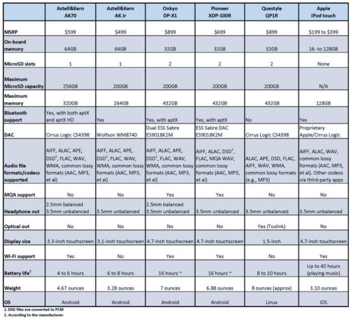 Best DAP featire table