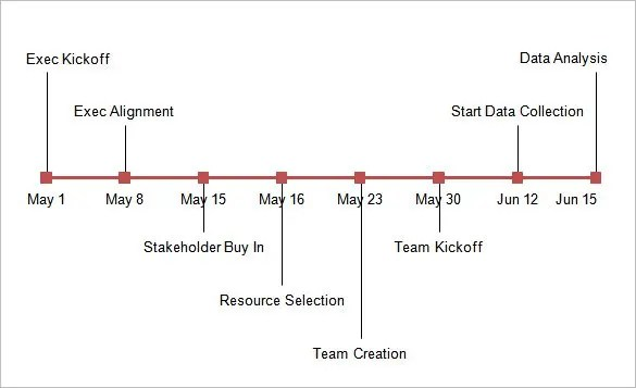 16 Timeline Chart Templates Doc Excel Pdf Free