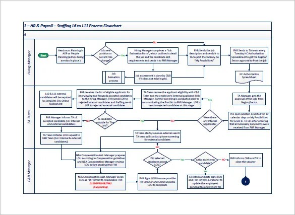 Process Flow Chart Template 9 Free Word Excel Pdf