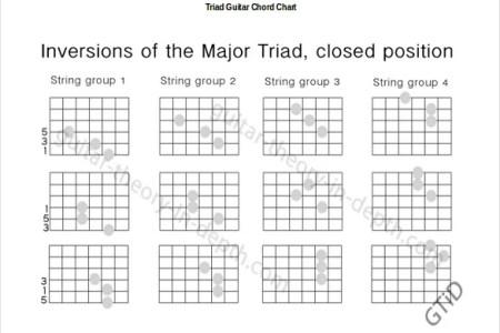 full list of guitar chords » Full HD Pictures [4K Ultra] | Full ...