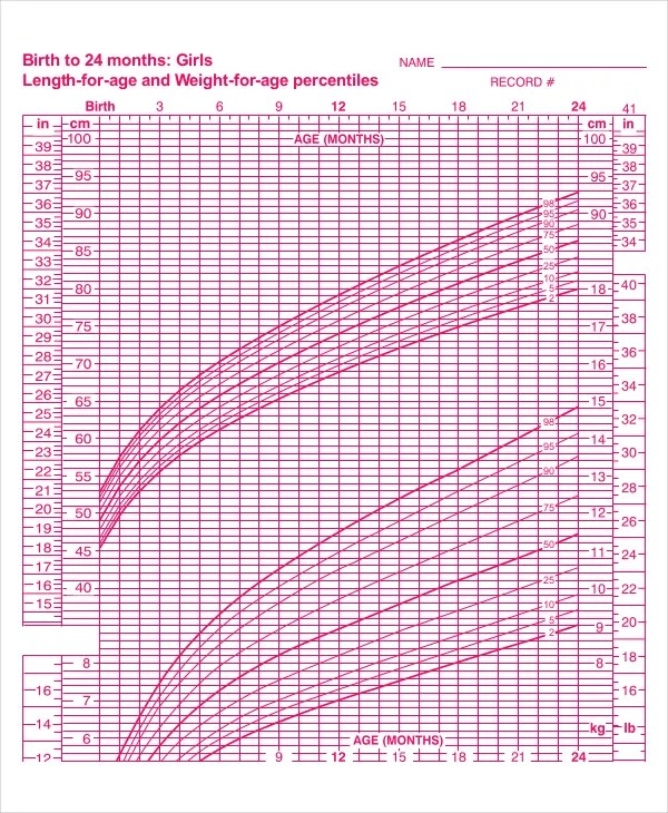 7+ Baby Girl Growth Chart Templates - Sample, Example ...