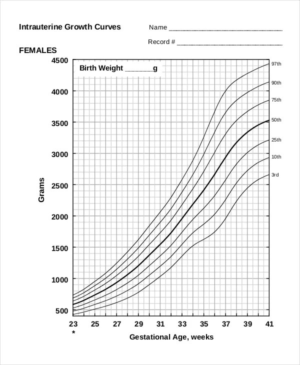 Cdc Growth Chart Template. Weight-For-Age Percentiles: Boys, Birth ...