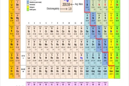 Periodic table of elements of chemistry best of dynamic periodic periodic table of elements with atomic number and weight best of periodic table of elements with atomic number and weight best of printable periodic tables urtaz Gallery