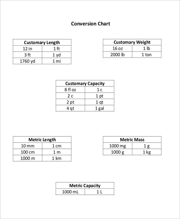 Basic Metric System Chart