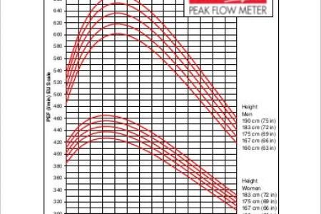Peak Flow Graph Free Graph Quadrant Graph Quadrant