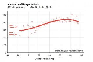 Nissan Leaf electric car range as a function of temperature [data: Ricardo Borba]