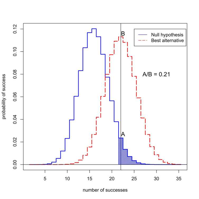 What's the probability of observing success in 50 trials? The blue curve represents probabilities under the 'null hypothesis,' when the new treatment is no better than the old. The red curve represents probabilities when the new treatment is better. The shaded area represents the p-value. In this case, the ratio of the probabilities assigned to 22 successes is A divided by B, or 0.21. Valen Johnson, CC BY-SA