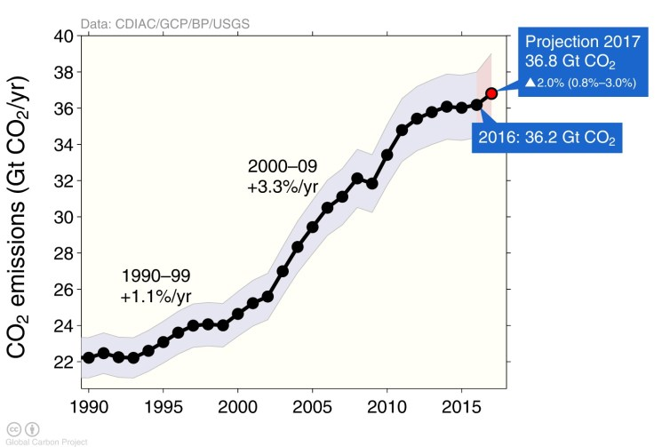 After a brief plateau, 2017's emissions are forecast to hit a new high. Global Carbon Project, Author provided