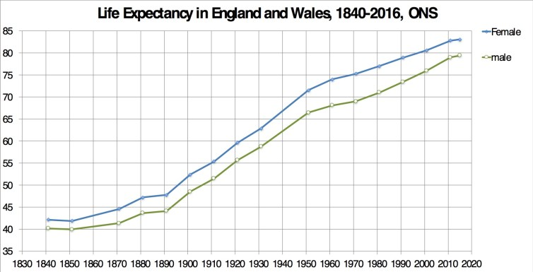 National Life Tables: England and Wales 2014-2016 and 1840-2011. Office for National Statistics, Author provided