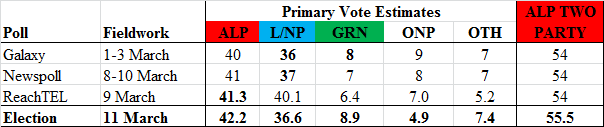 John Alexander easily retains Bennelong, and how the LNP saved Labor's Jackie Trad in Queensland file 20171215 26025 agr18l