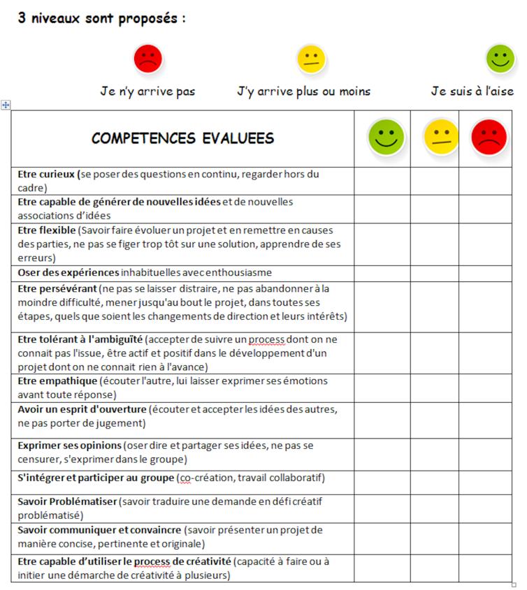 Comment Evaluer Les Competences Creatives Eportfolio Jn Saintrapt