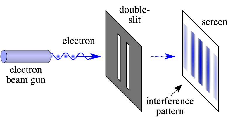 Particles going through two slits at once form an interference pattern on a screen in the far field. There are bands (dark) where they are more likely to show up separated by bands (light) where they are less likely to show up.Wikimedia/NekoJaNekoJa/Johannes Kalliauer, CC BY-SA