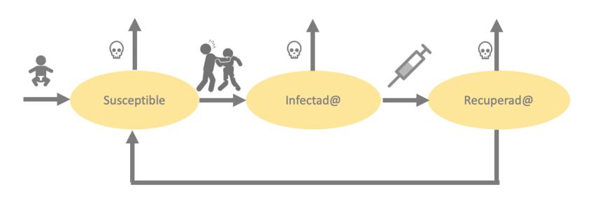 Evolución de una epidemia zombi según un modelo SIR. A este modelo hemos de añadirle la corrección estadística