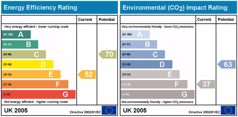 Energy Performance Certificate from the UK