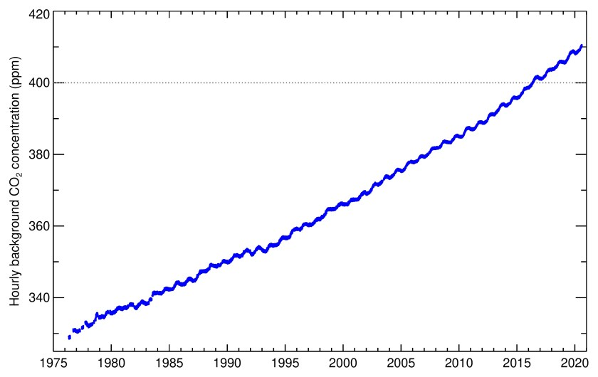 Baseline CO₂ record from Cape Grim.