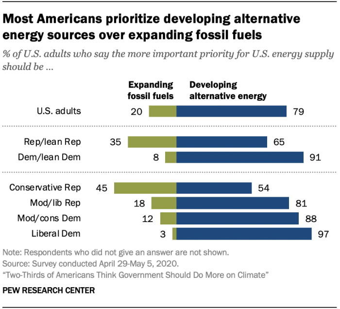 Poll showing stronger support for developing new energy sources than for producing more fossil fuel.