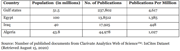 A table shows the number of published documents among Gulf State universities.