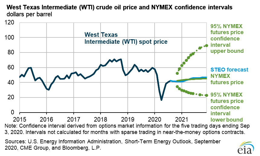 Graph showing wide range of possible oil prices in the first half of 2021.