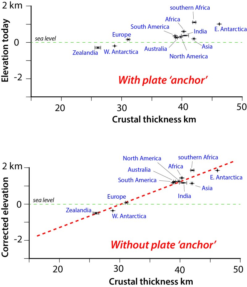 Graphic showing the relationship between the thickness of the crust and the elevation of a continent.