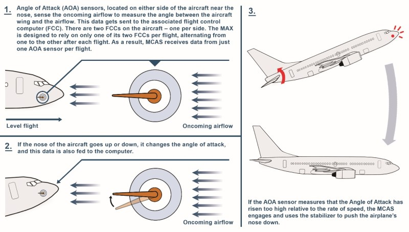 A diagram showing how the MCAS system forces the nose of the aircraft downwards.