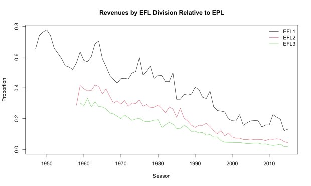 Graph of football league revenues.