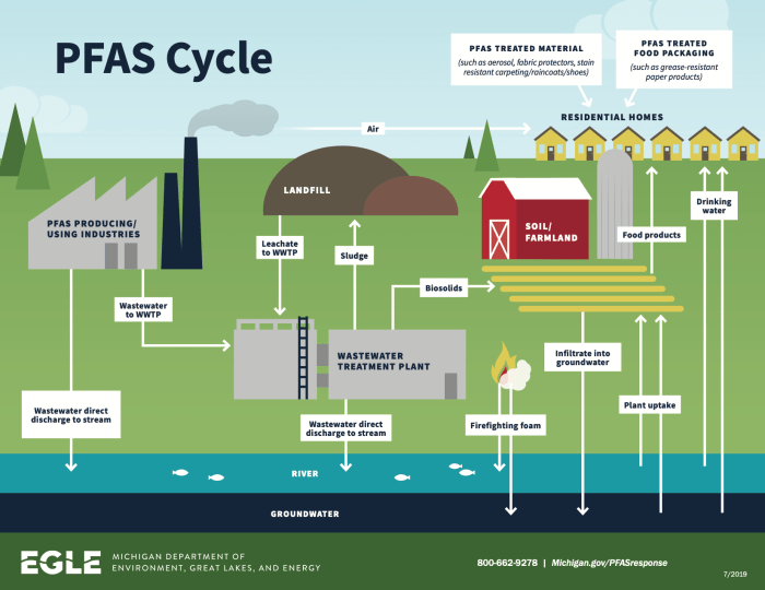 Graphic showing how PFAS moves from many sources into soil and water