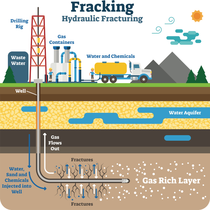 An illustration of how fracking operates.