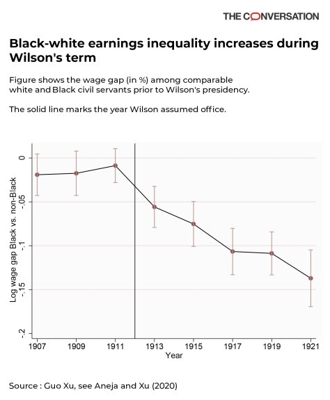 Income inequality as a result of federal segregation policy.