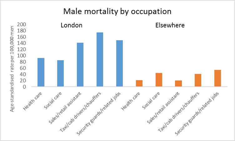 Bar chart showing male mortality by generation.