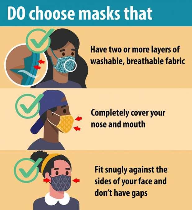 Illustration of types of masks