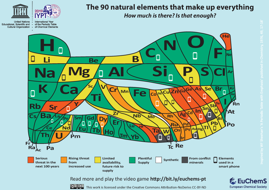 Image of the periodic table showing element abundance.
