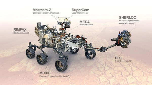 Labelled picture of the Mars2020 'Perseverence' rover