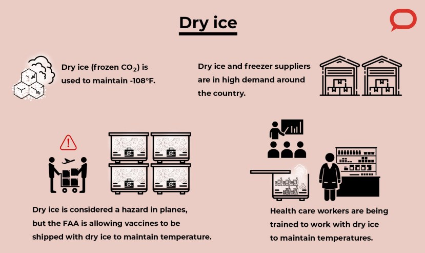 An illustration describing how dry ice is used in the COVID-19 vaccine supply chain.