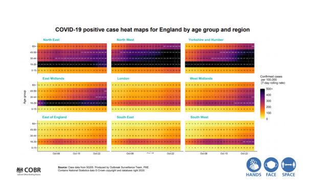 Image of confusing graphs from the UK government..