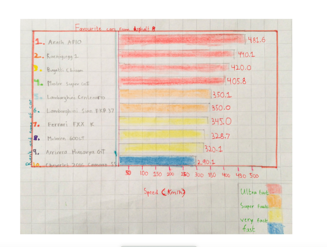 Bar graphs representing speeds in a video game.