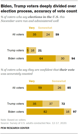 Voters deeply divided over accuracy of vote count