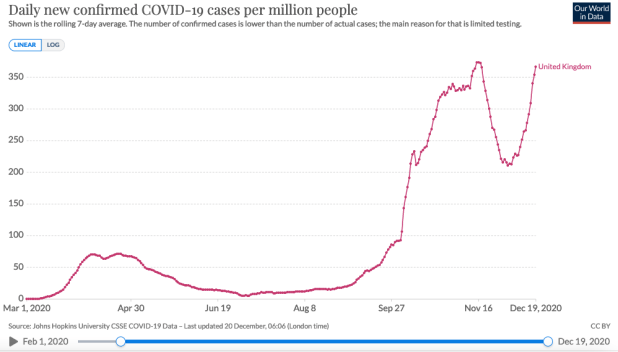 A graph of new COVID-19 cases in the UK.