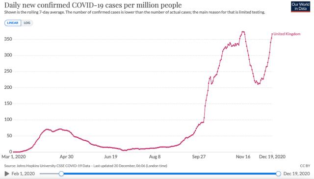 Un gráfico de los nuevos casos de COVID-19 en el Reino Unido.