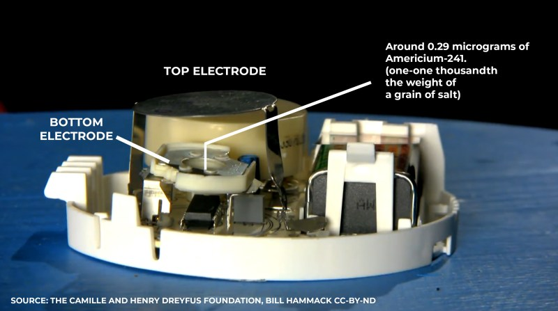 an image showing the components inside a smoke detector, namely the electrodes, and the location of the 0.29 micrograms of radiation source. it is equal to one one thousandth of the wight of a grain of salt.