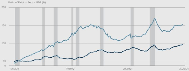 Graph of corporate leverage in US, explained in paragraph above.