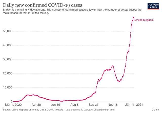 Gráfico que muestra un fuerte aumento en los nuevos casos confirmados diarios de COVID-19 en un promedio móvil de siete días.